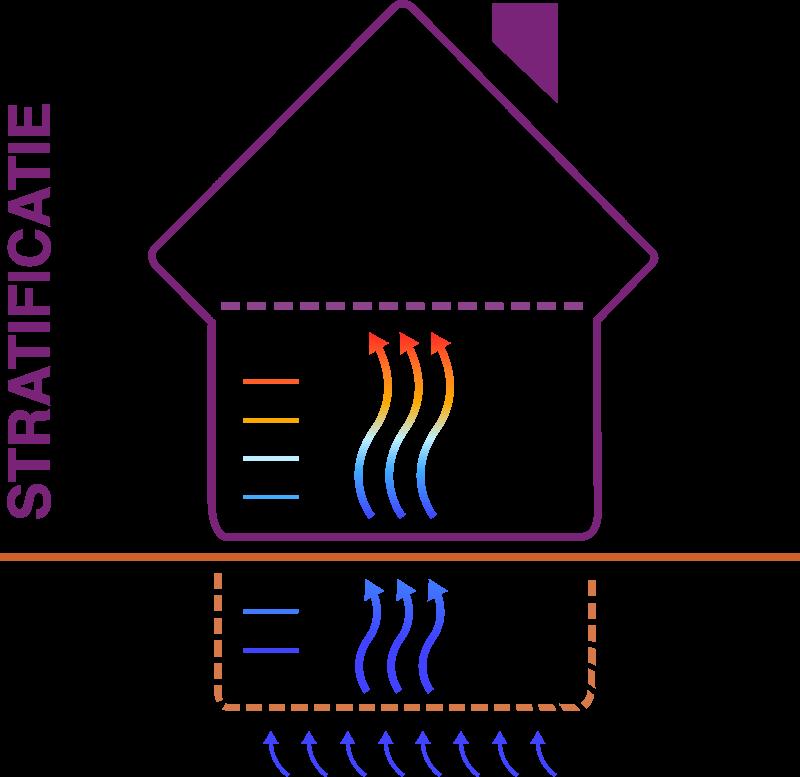 Stratificatie - kruipruimte