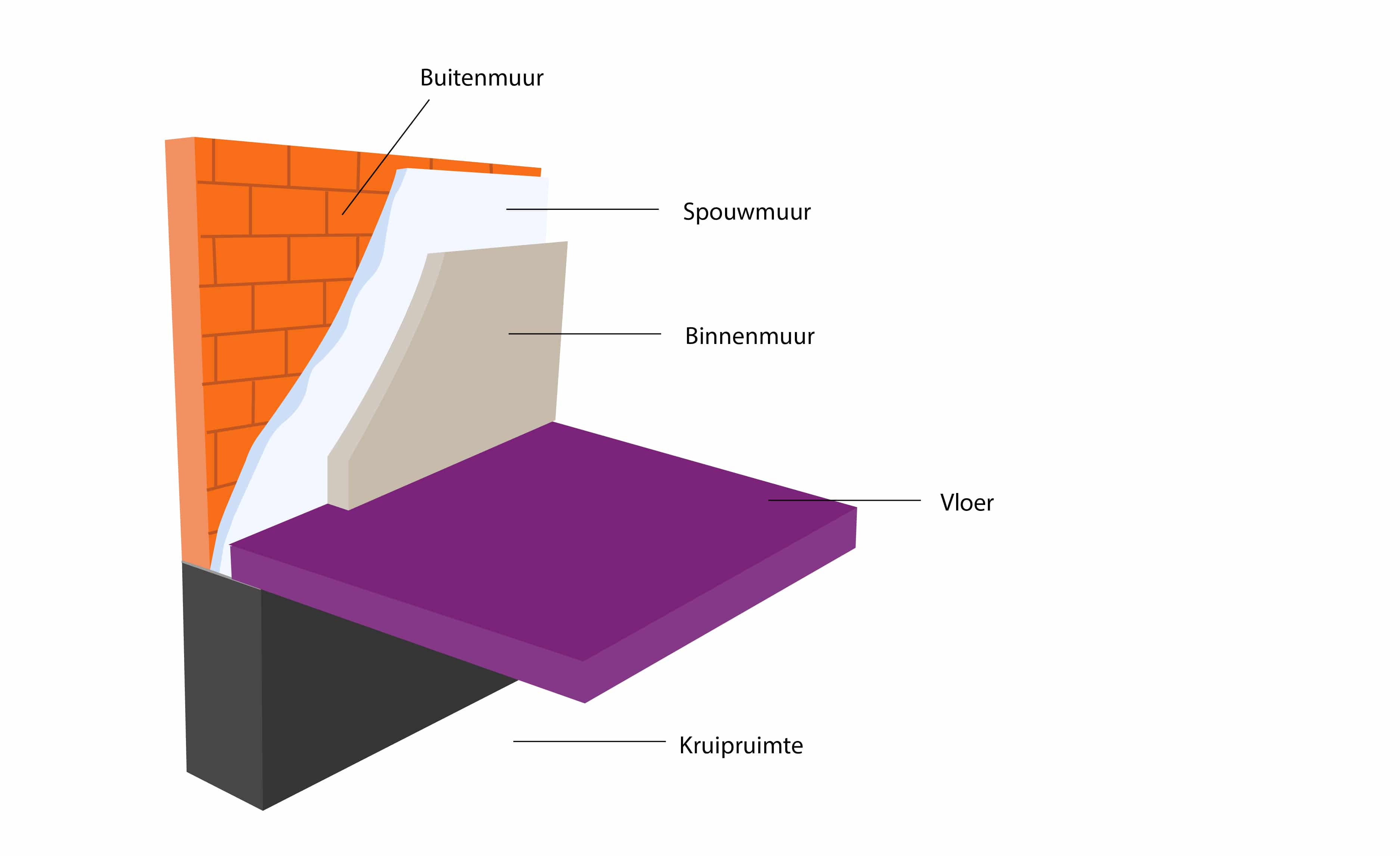 Spouwmuur visualisatie - BROA Vloerisolatie